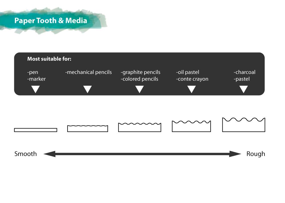 paper-tooth diagram   helloartsy.com