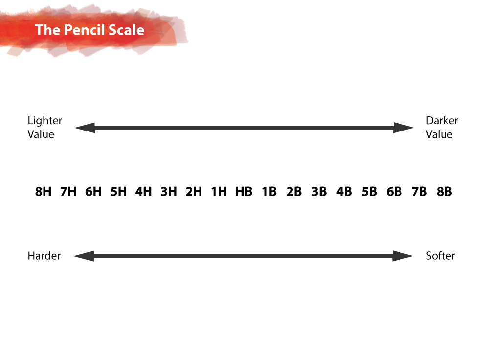 Know Your Pencils |The Pencil Scale | helloartsy.com