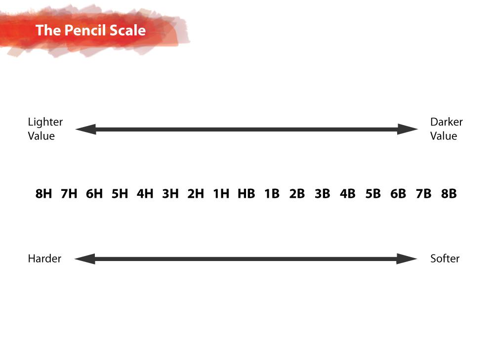 Graphite Amp The Pencil Scale Helloartsy