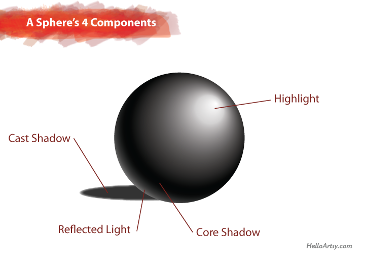 How to Draw a Sphere   A sphere's 4 components   helloartsy.com