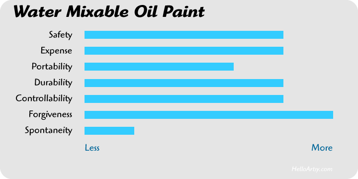 Water Mixable Oil Paint Attributes [chart]