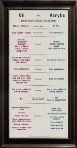 A Comparison Between Oil Paints & Acrylic Paints