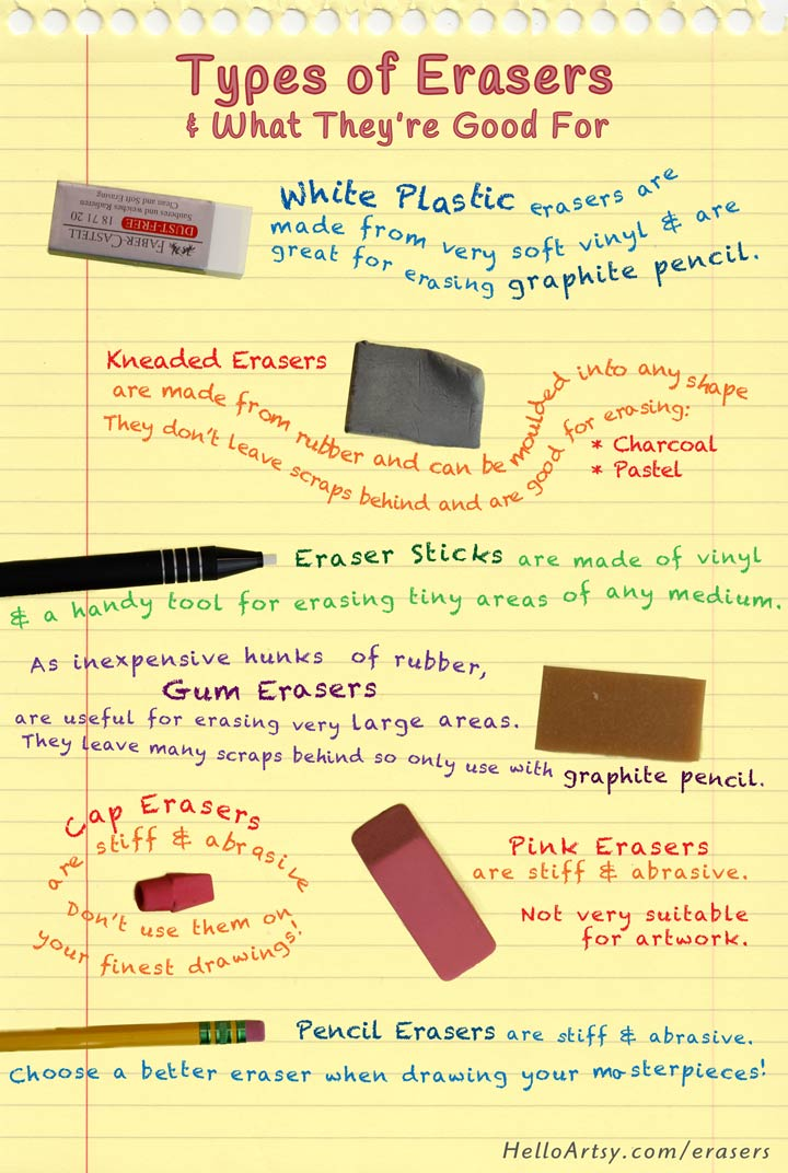 Types of Erasers: Which eraser to use for artwork?