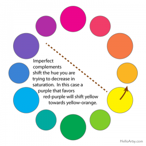 Complement Mixing Hue Shifts: Color Wheel Example
