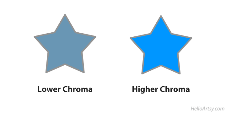 Chroma lesson with stars