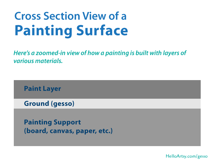 Painting Cross Section showing gesso ground
